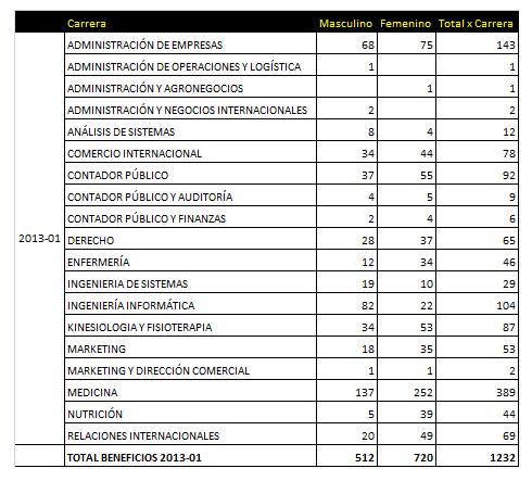 beneficios 2013-1