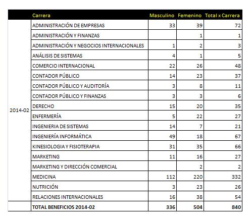 beneficios 2014-2
