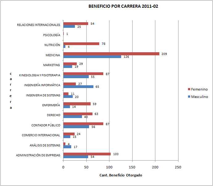 grafico beneficio-2011-2