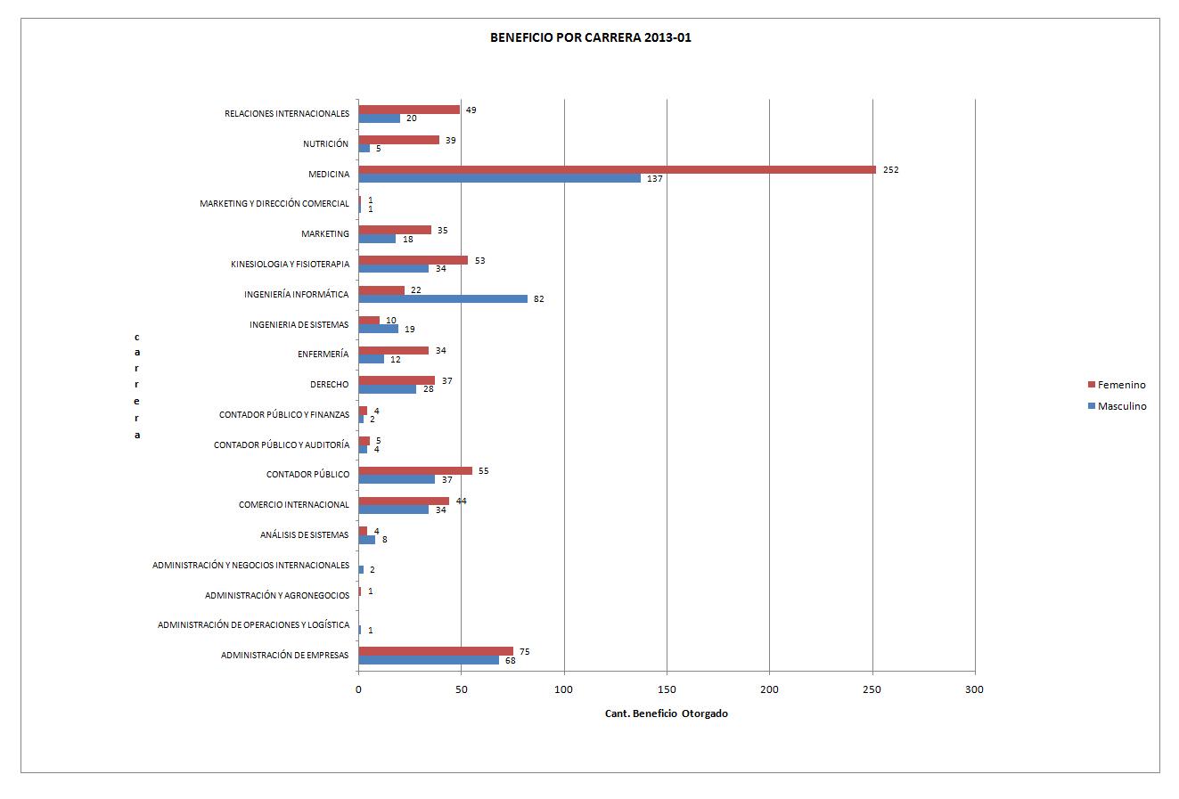 grafico beneficios-2013-1